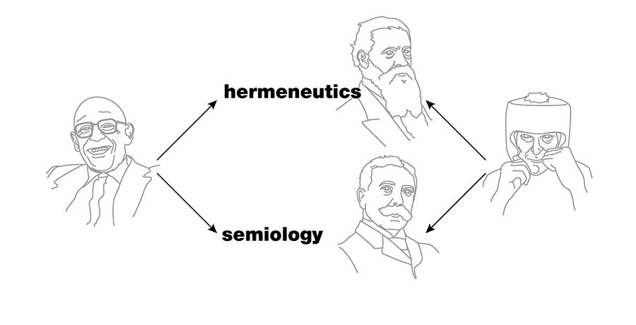 Fig. 2 Left: Foucault distinguishes hermeneutics and semiology; right: Scott distinguishes semiotics and semiology.